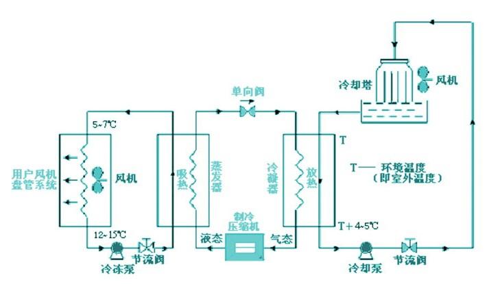 中央空调水系统主机、辅助设备选型综述