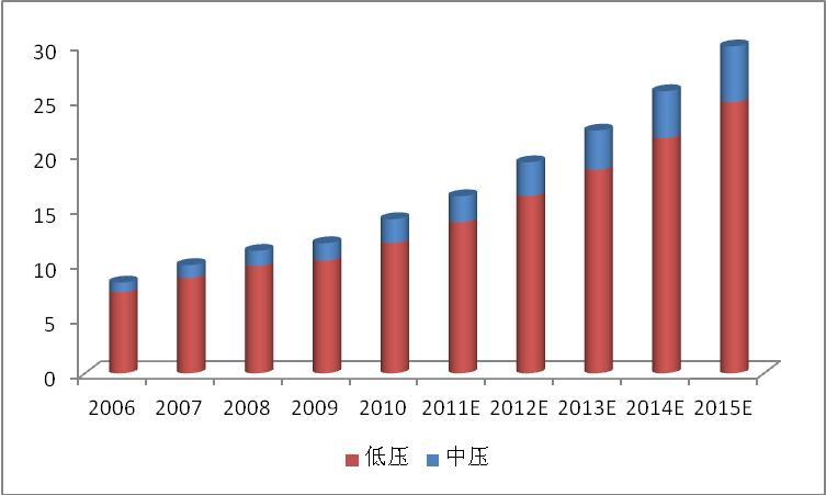 2015年度空调市场销售额将同比下降4.1%